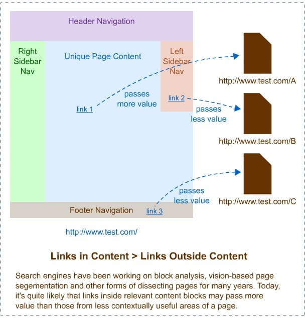 How to get guest posting links