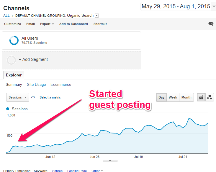 Guest posting results